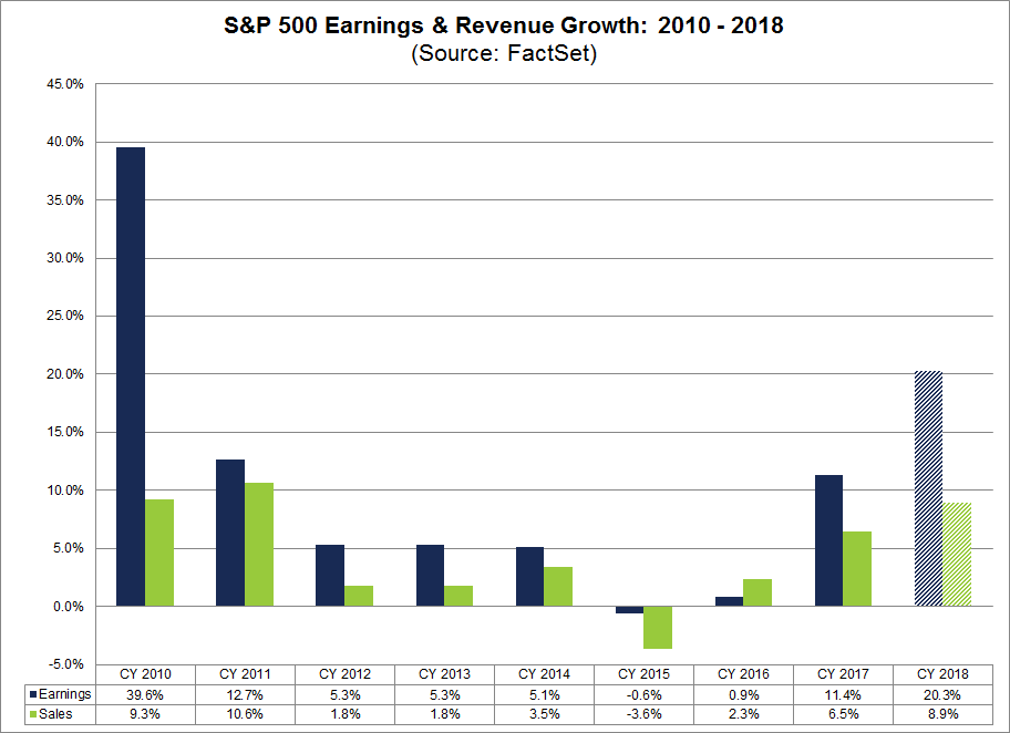 Earnings Revenue Growth
