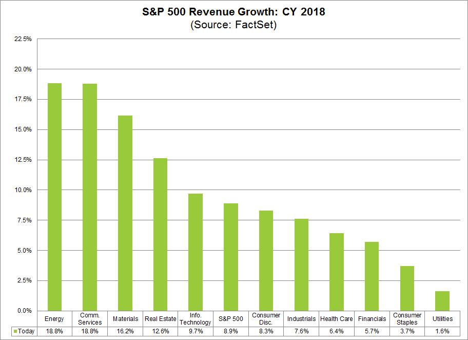 REvenue Growth 2018