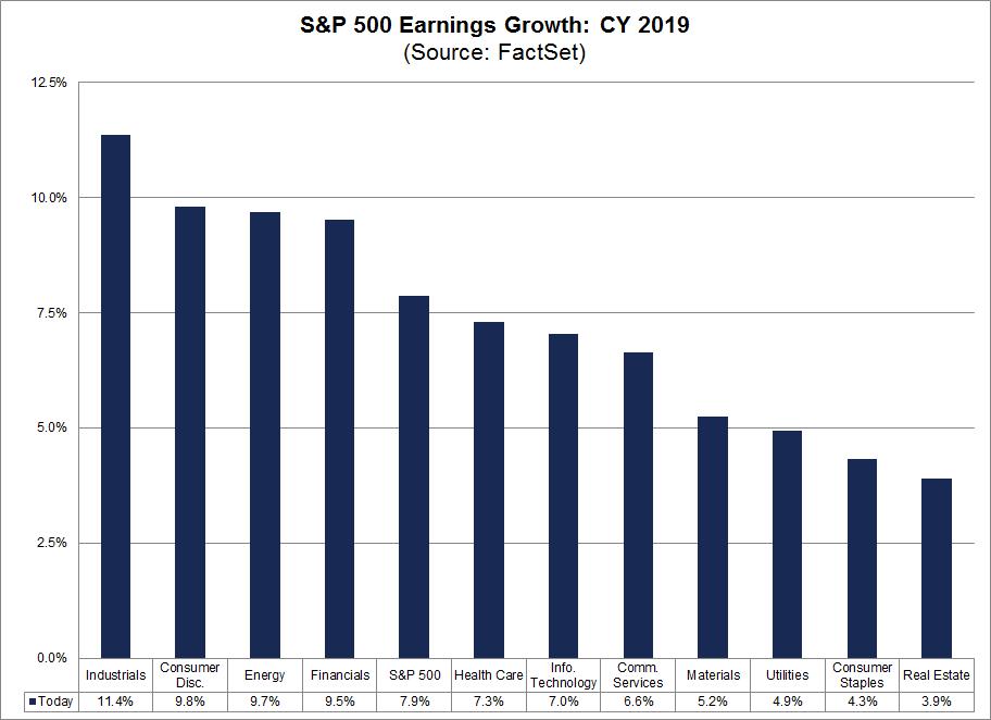 Earnings Growth CY 2019