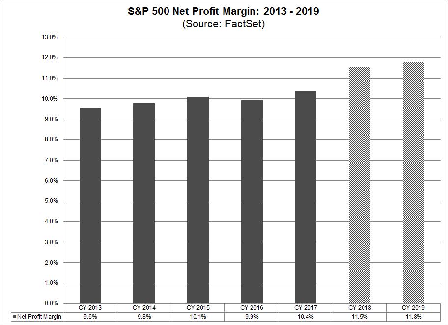 SP 500 Net Profit Margin