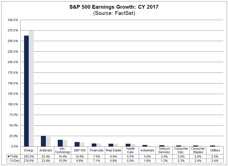 CY 2017 Earnings as of Feb 2 2018
