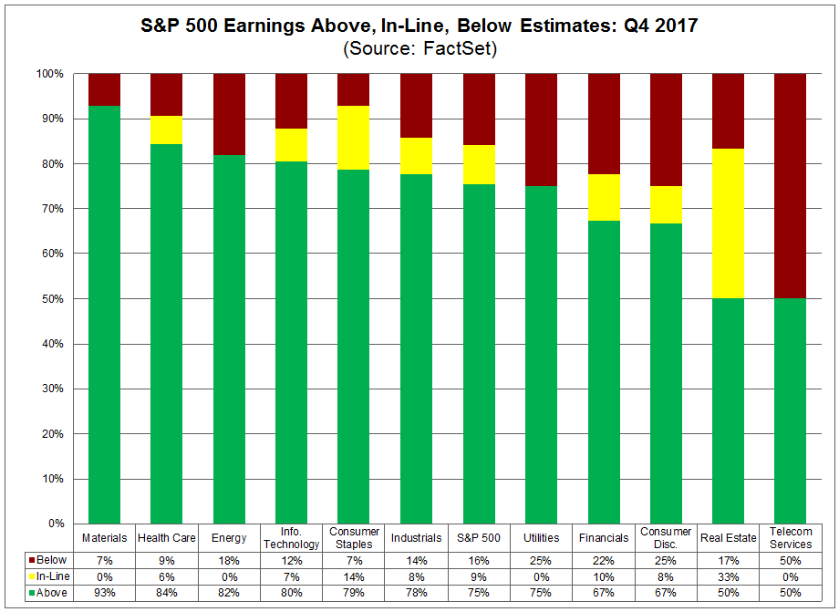 SP500 EPS estimates for the week of Feb 2