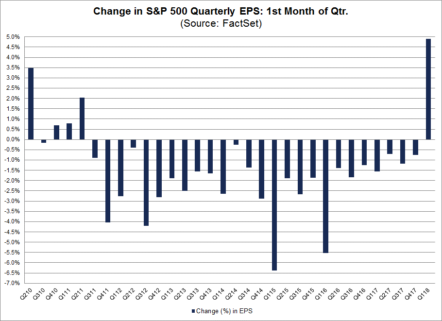 The previous record for the largest increase in the bottom-up EPS estimate was 3.5