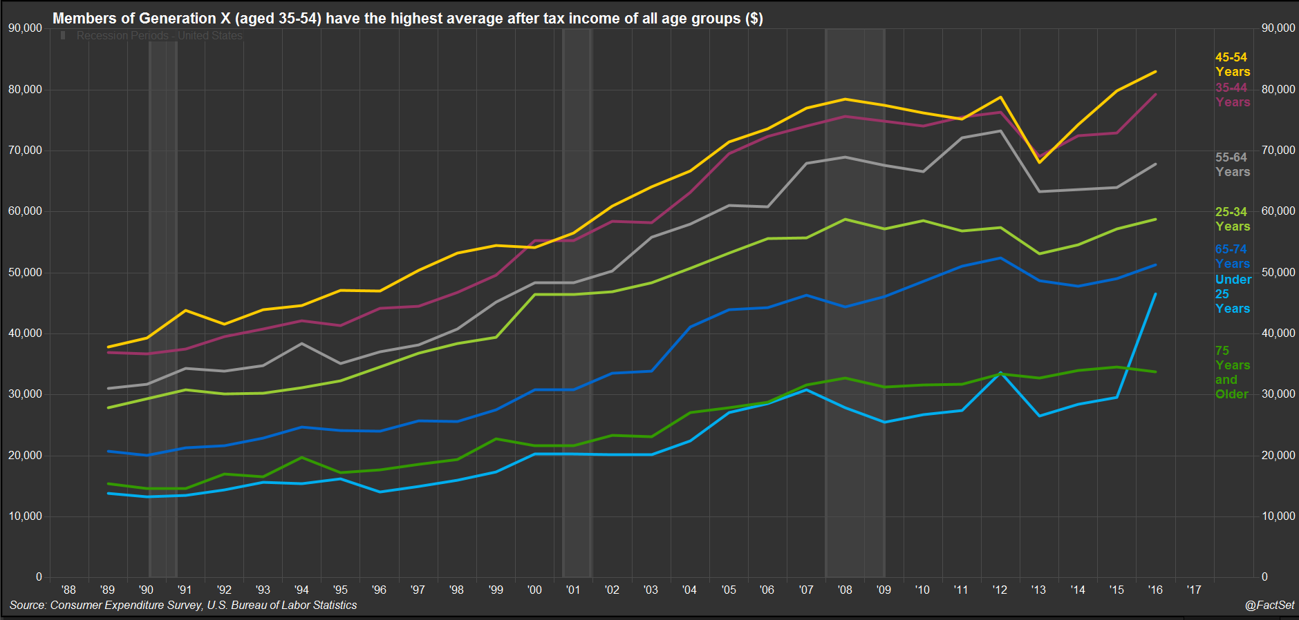 Americans in the 35 to 44 and 45 to 54 age groups had the highest average after tax income of all age groups;
