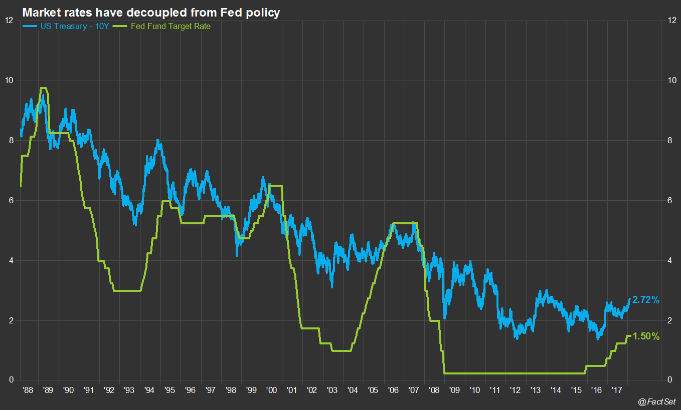 The Fed maintained status quo but rates still moved freely