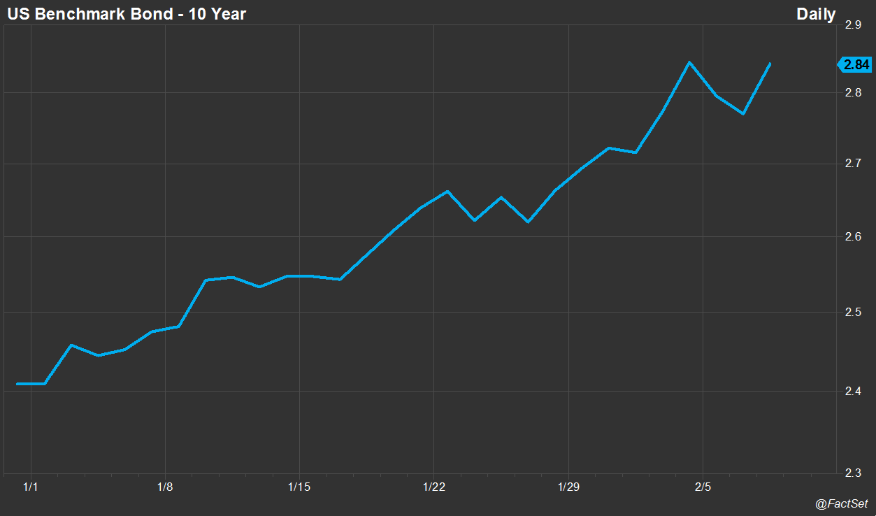 US 10Y Treasury Yield