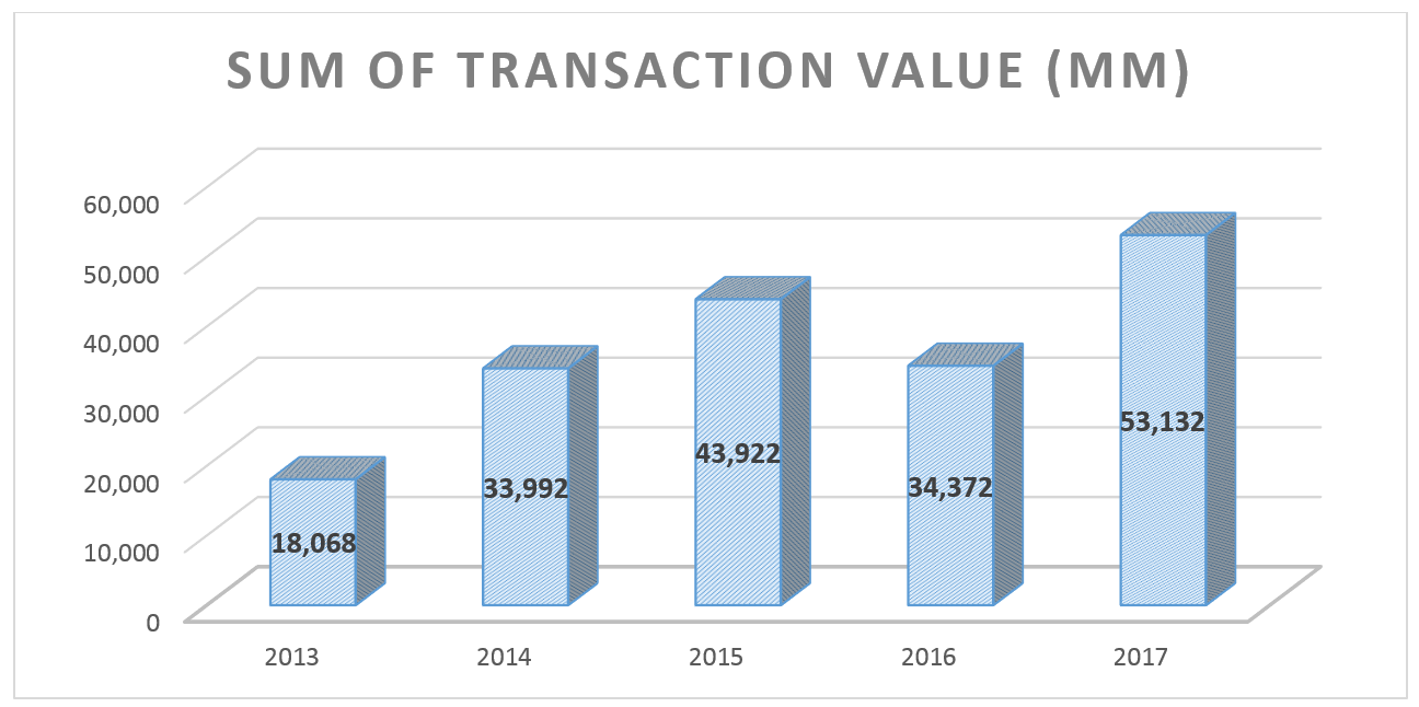 In 2017 the value was around $53 billion, an increase of 56