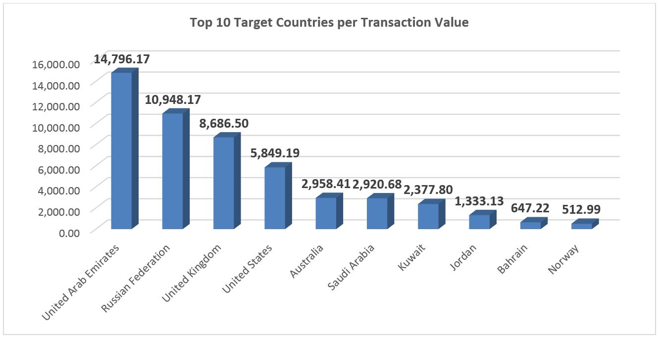 Top 10 Target Countries