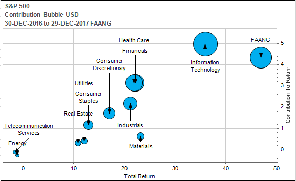 Let's look at some of the performance metrics of FAANG vs. S&P 500 and their contribution to the index in 2017 updated