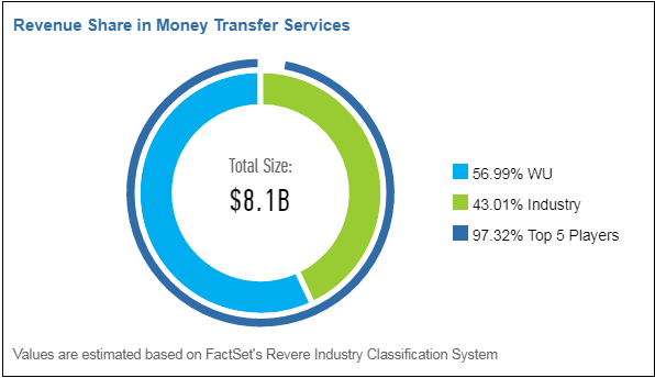 According to FactSet's RBICS Revenue, this industry is worth $8.1 billion
