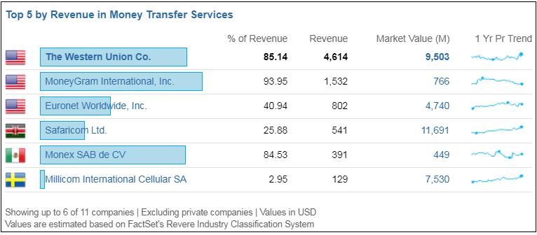 Western Union derives 85.14