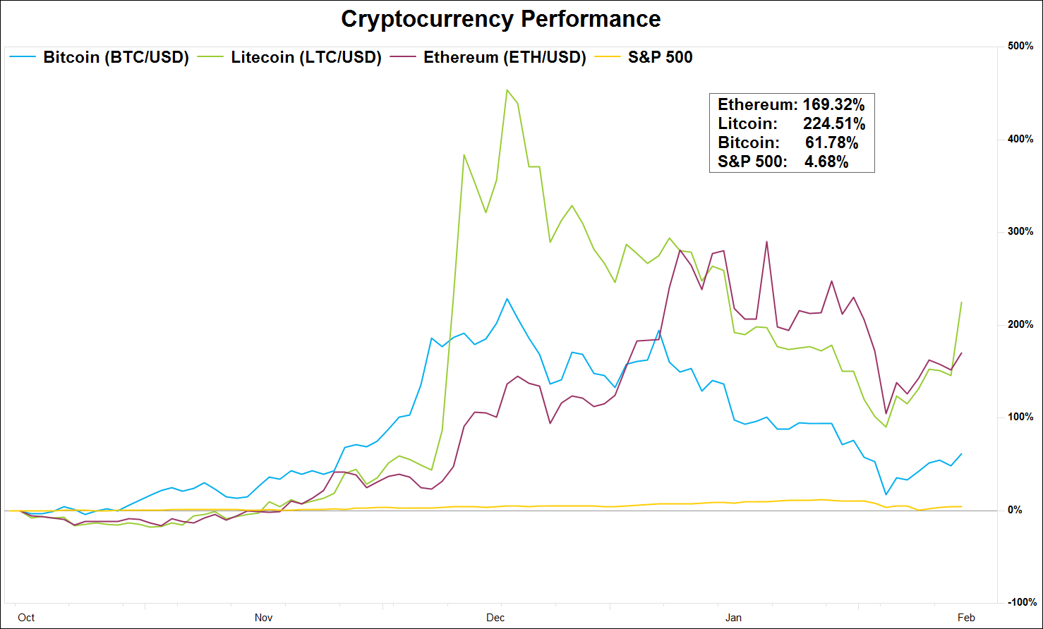 largest cryptocurrencies perfromance YTD