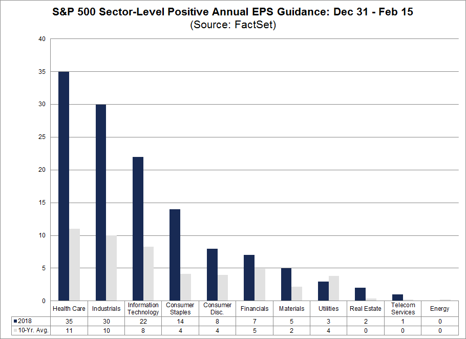 At the sector level, six sectors are reporting a record-high number of companies issuing positive EPS guidance for 2018 for this period