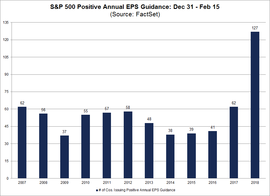 From December 31 through February 15, 127 S&P 500 companies have issued positive EPS guidance for 2018