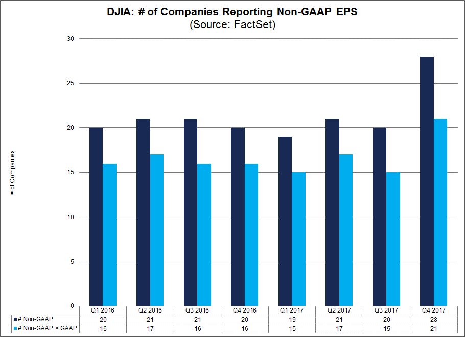 Both critics and supporters of the use of non-GAAP EPS numbers were provided with figures to support their arguments