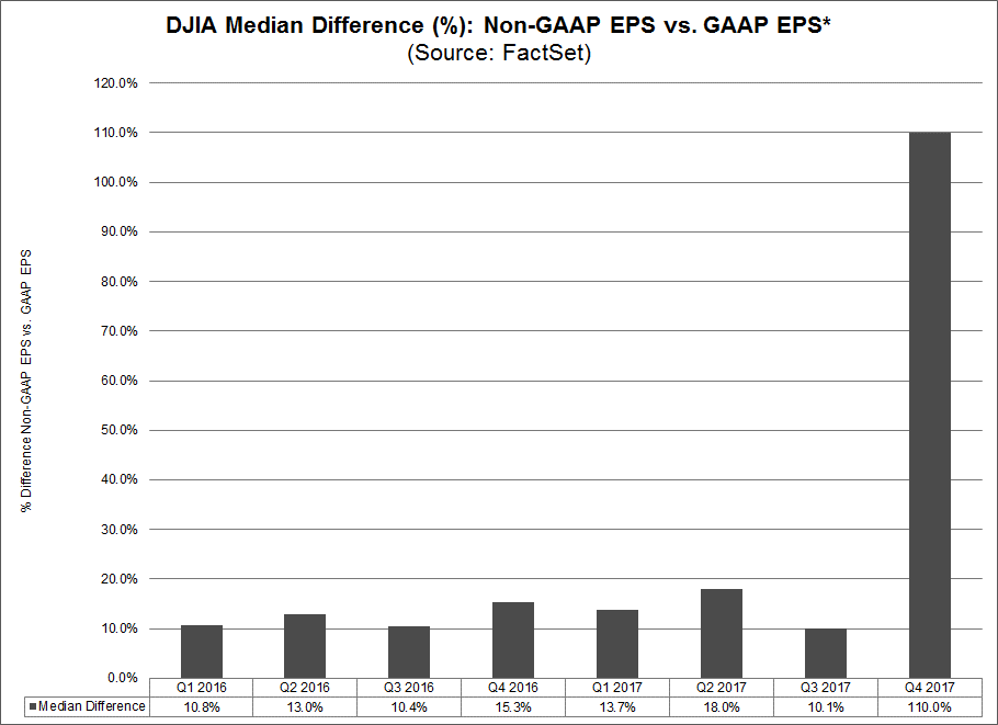 The median difference between non-GAAP EPS and GAAP EPS for all 28 companies was 110.0.