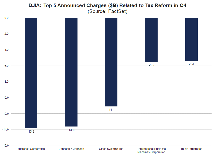The five companies in the DJIA that announced the largest net charges due to tax reform-1