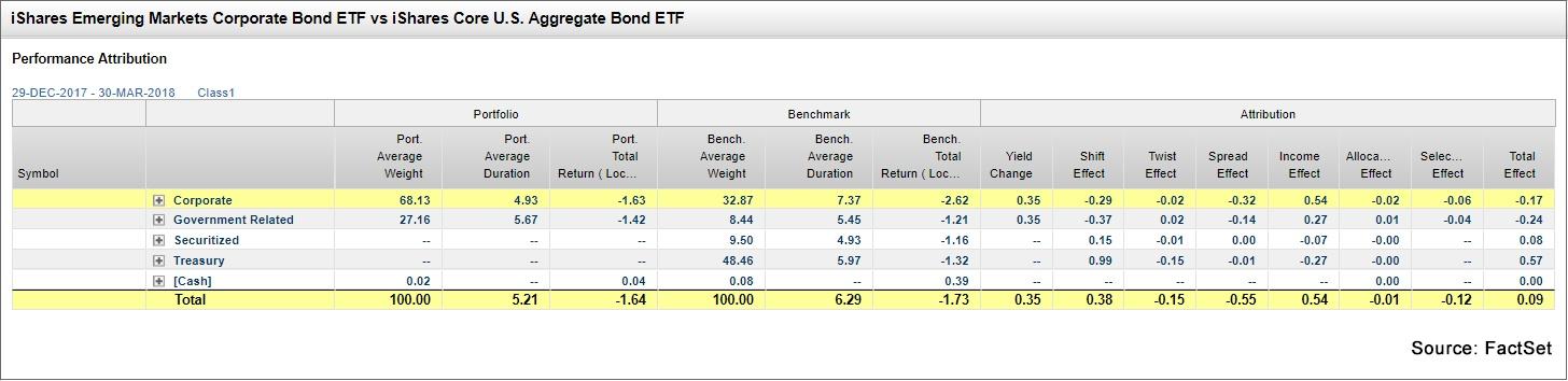 iShares Emerging Mkts Corporate Bond ETF vs iShares Core US Aggregate Bond ETF