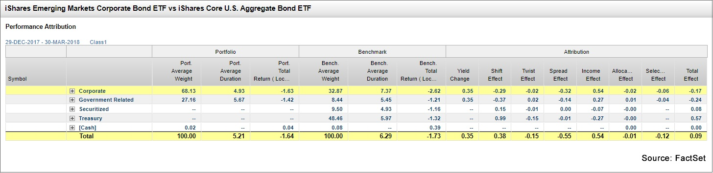 iShares Emerging Mkts Corporate Bond ETF vs iShares Core US Aggregate Bond ETF