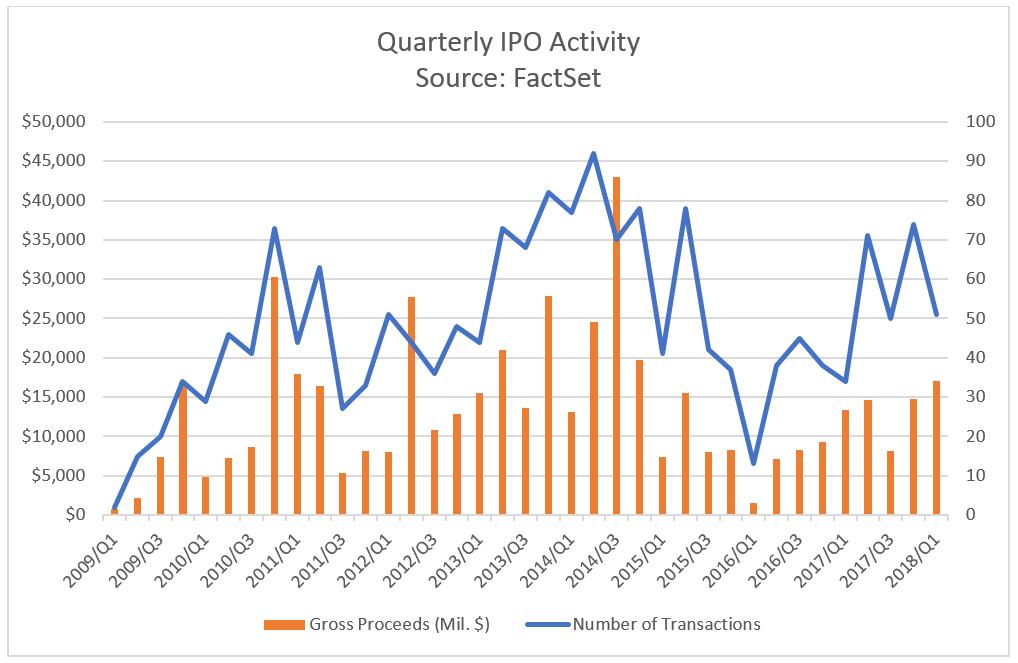 QuarterlyIPActivity