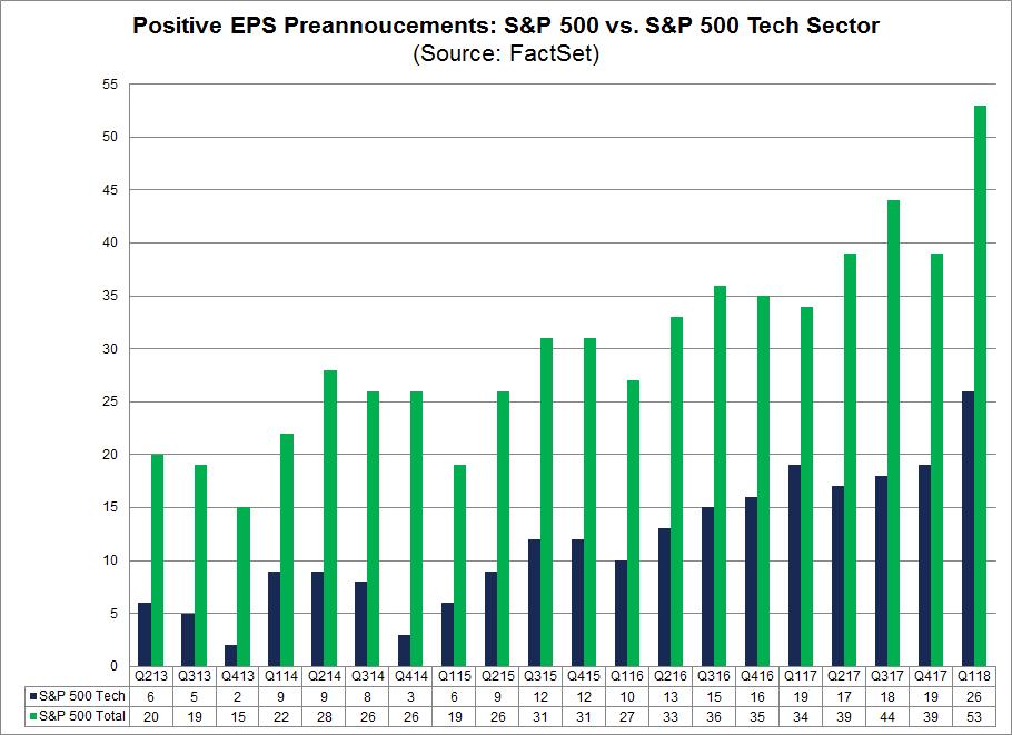 Positive EPS Preannouncements SP 500 vs SP 500 Tech