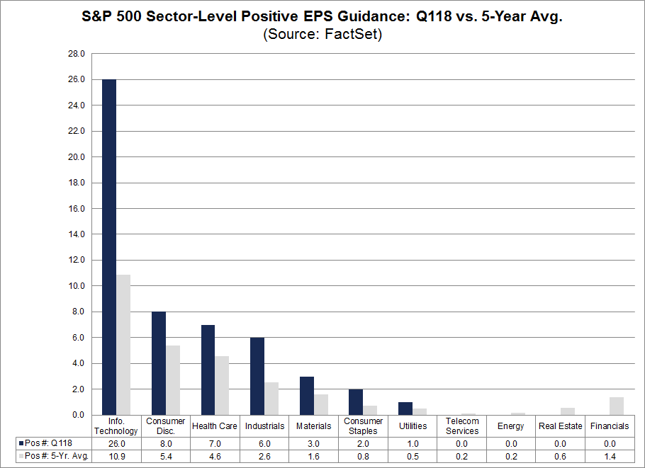 Sector-Level Positive EPS Guidance Q118 vs 5 year average