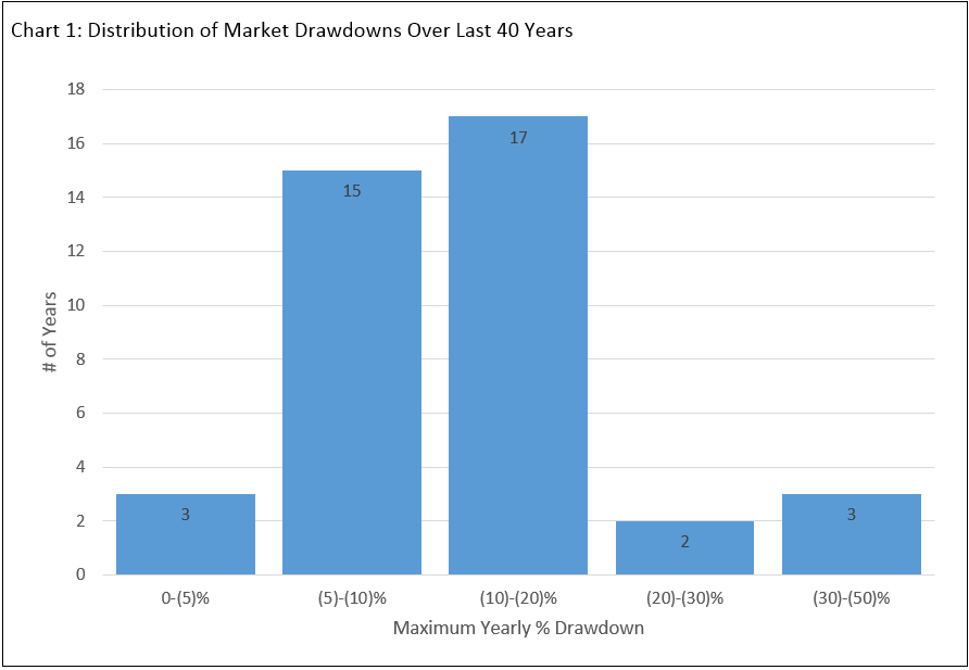 Distribution of Market Drawdowns Over Last 4 Years