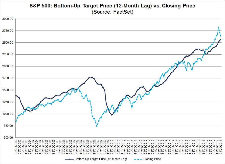SP 500 Bottom Up Target Price_12month lag_vs Closing Price