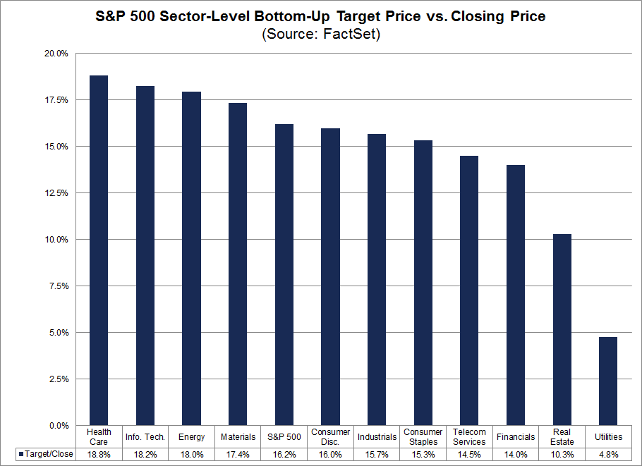 SP 500 Sector Level Bottom Up Target Price vs Closing Price