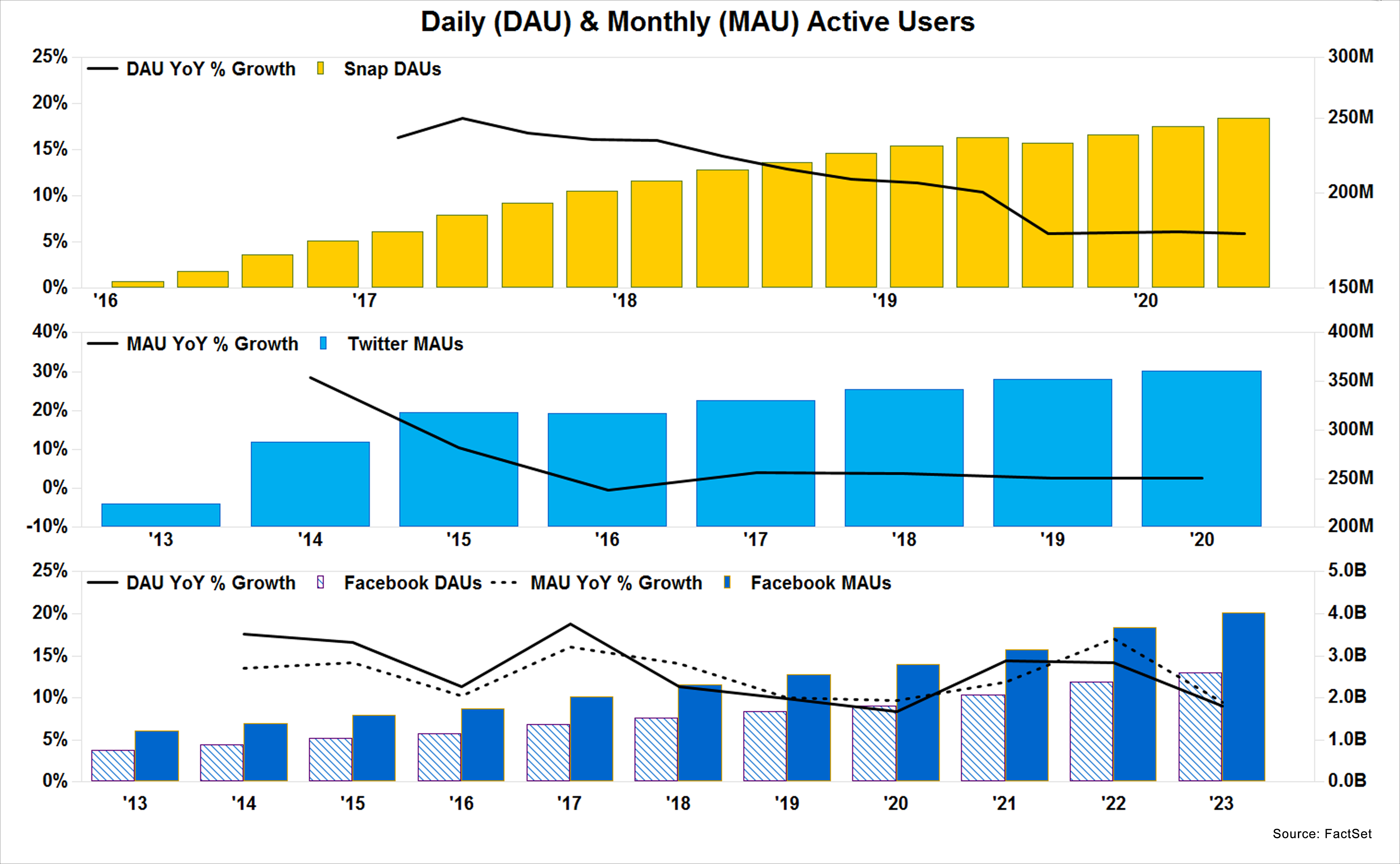 Daily DAU and Monthly MAU Active Users