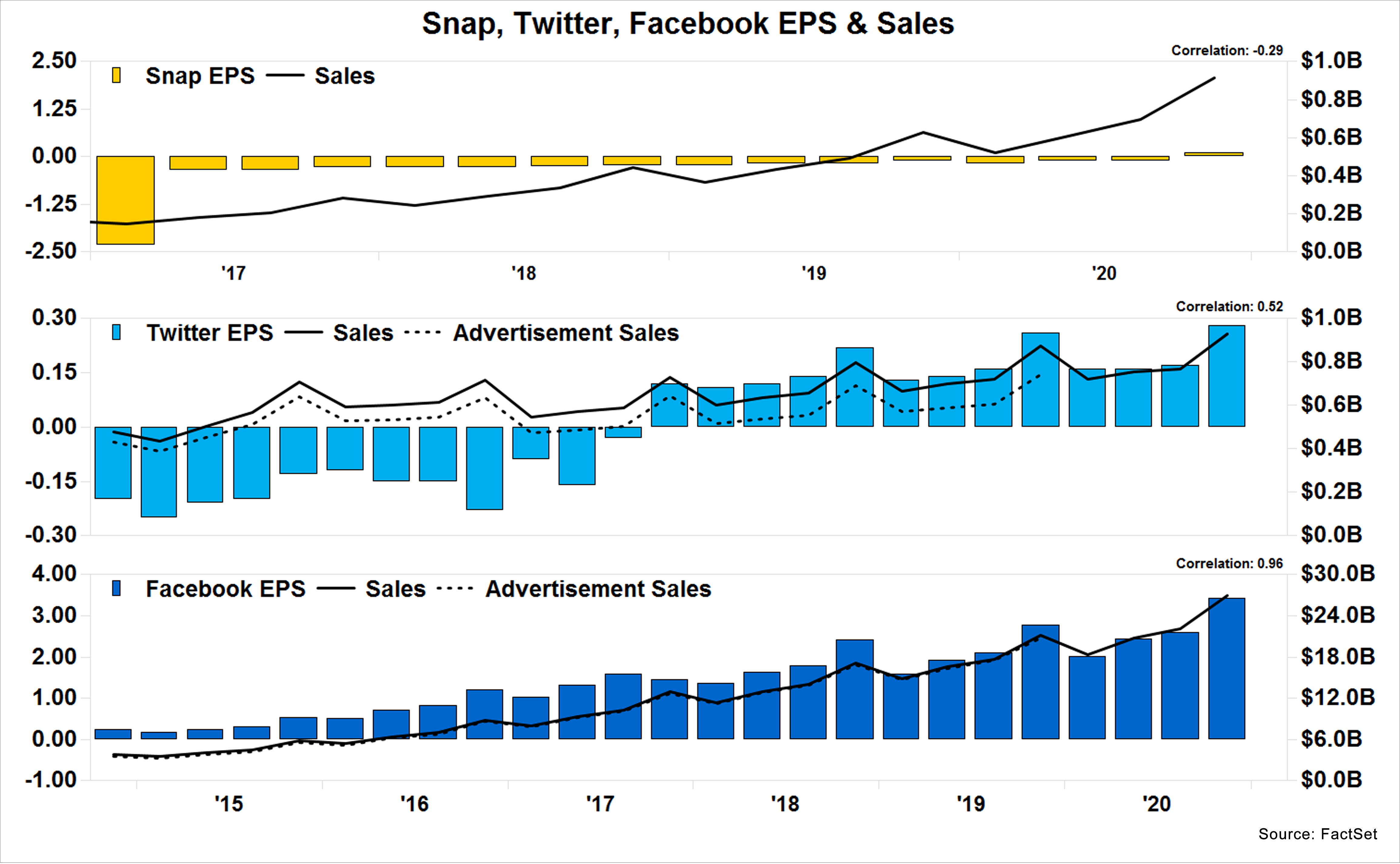 Snap Twitter Facebook EPS and Sales