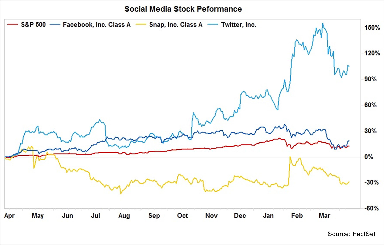 Social Media Stock Performance a