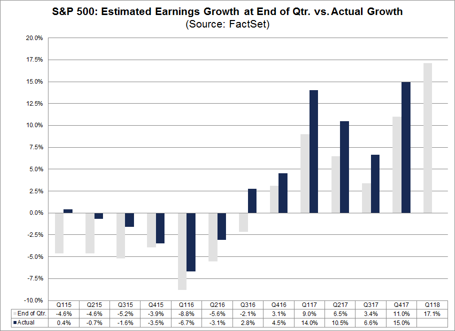 Estimated Earnings Growth at End QTR vs. Actual Growth