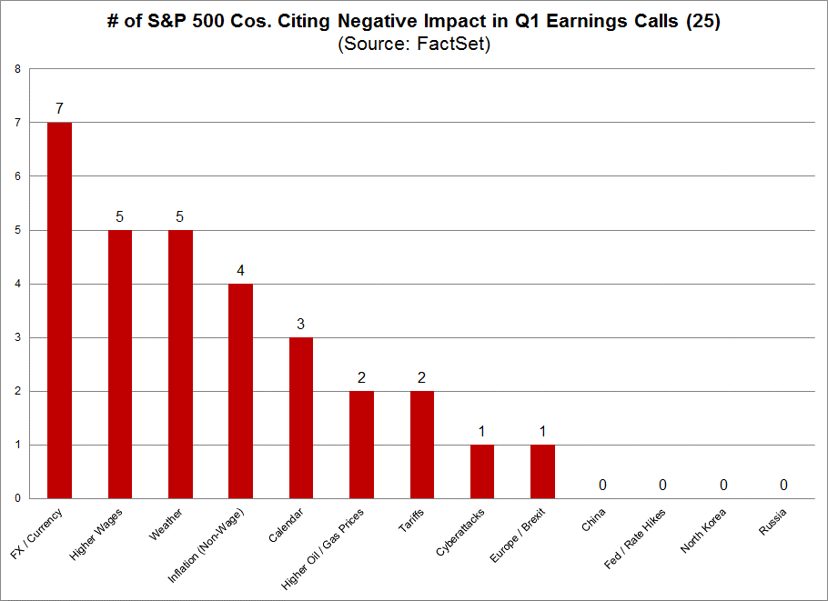 Companies citing negative earnings