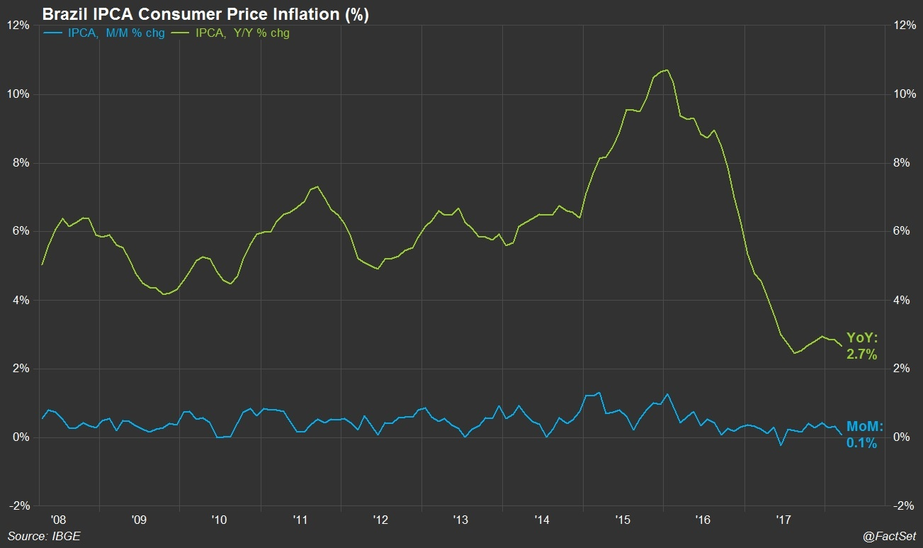 Brazil IPCA inflation