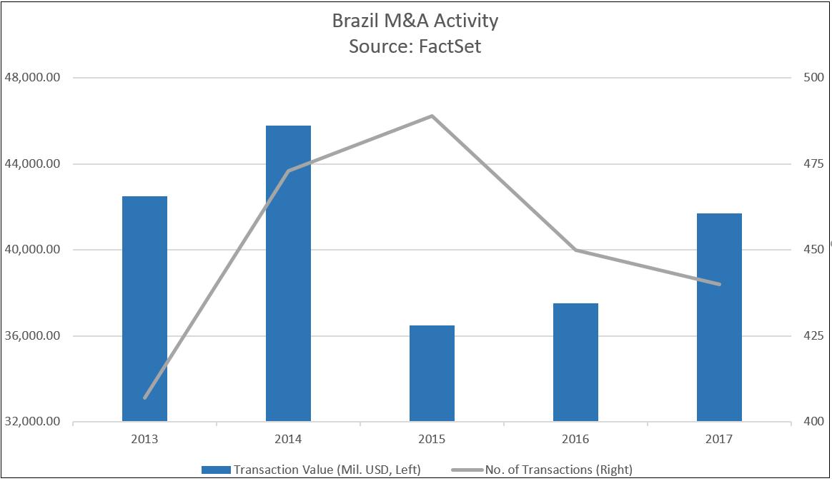 Brazil MA Activity
