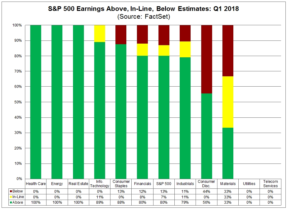 Above In Line and Below Earnings Estimates