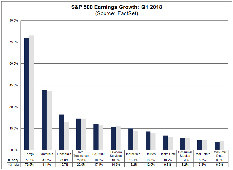 Earnings Growth Q1 2018