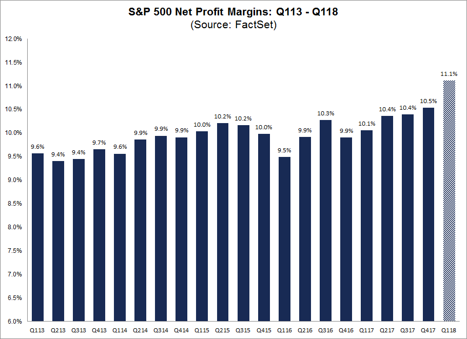 Earnings Season Net Profits