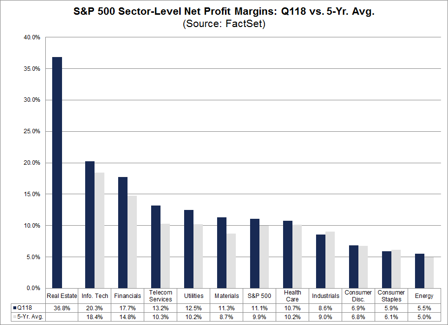 Sector Level Net Profits