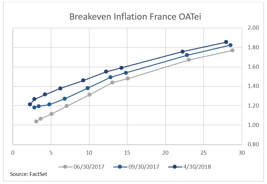 Breakeven Inflation France OATei