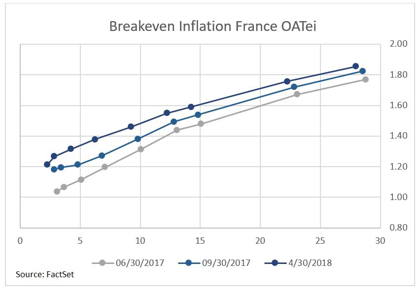 Breakeven Inflation France OATei