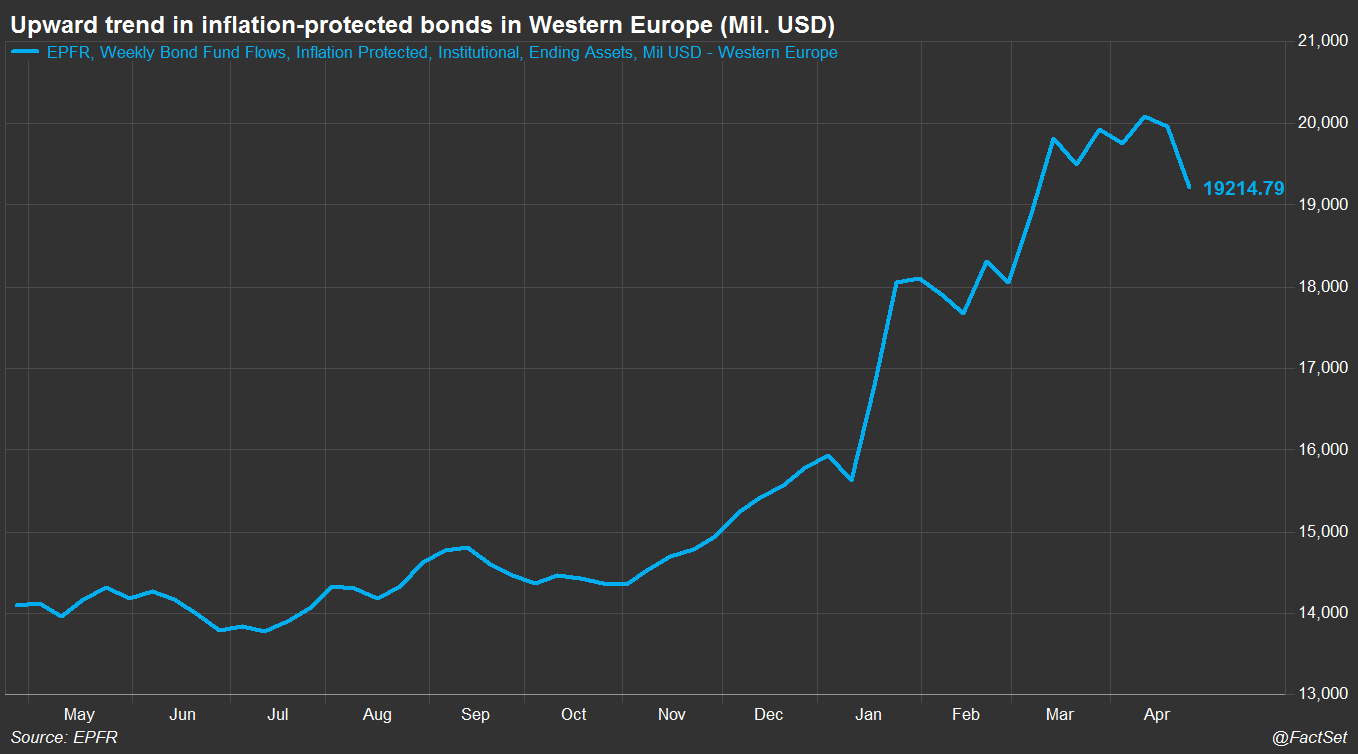 EPFR Assets in Inflation Protected Bonds