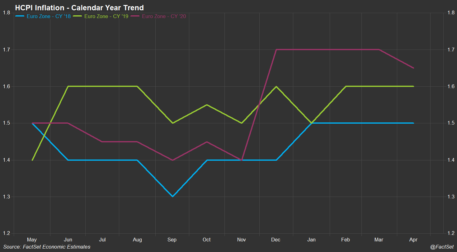 Euro Zone HCPI Inflation - Calendar Year Trend