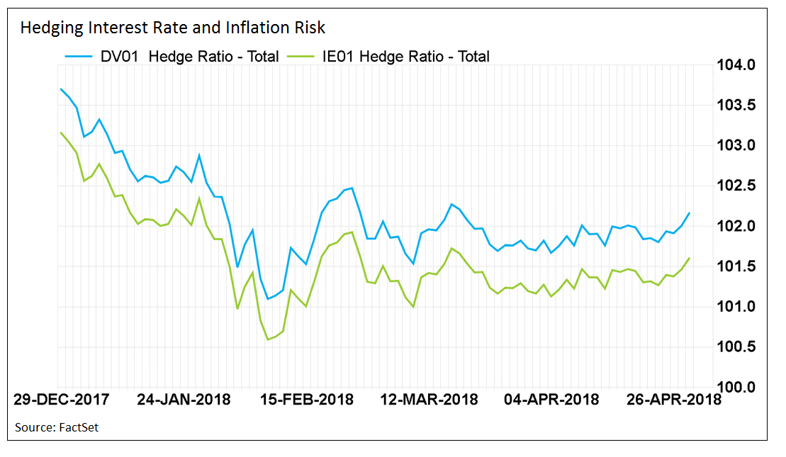 Hedging interest rate and inflation risk