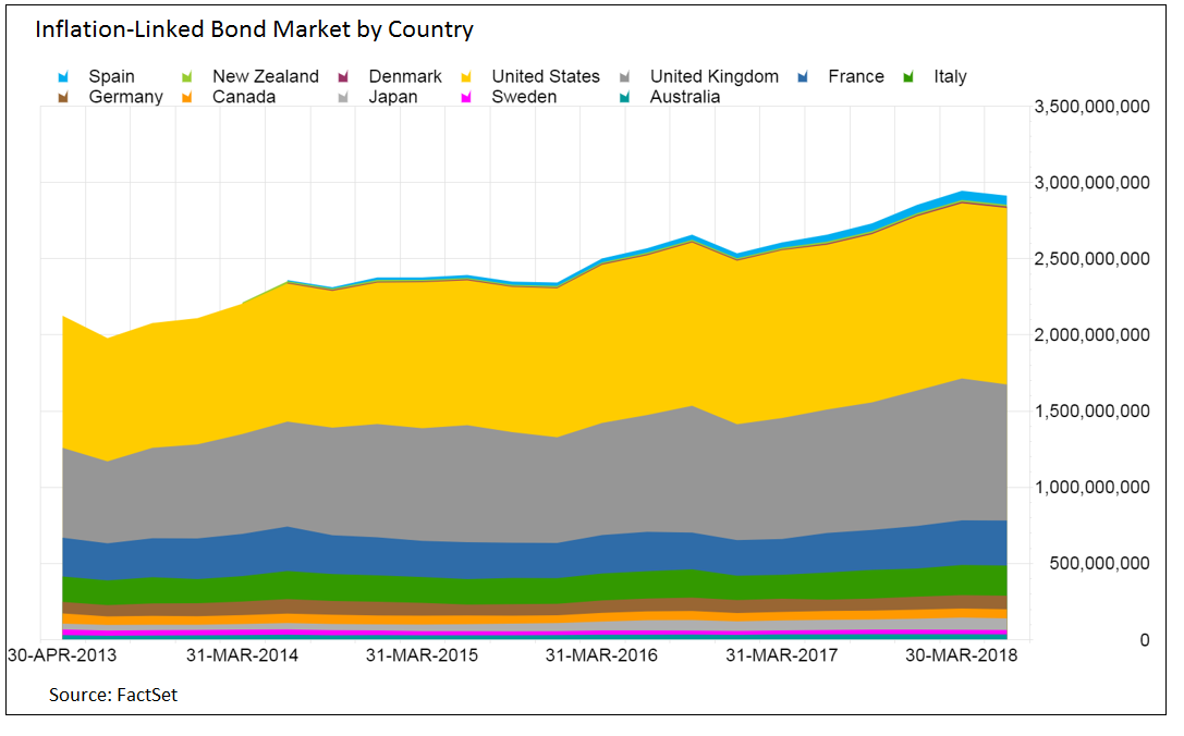 Inflation linked bond market by country