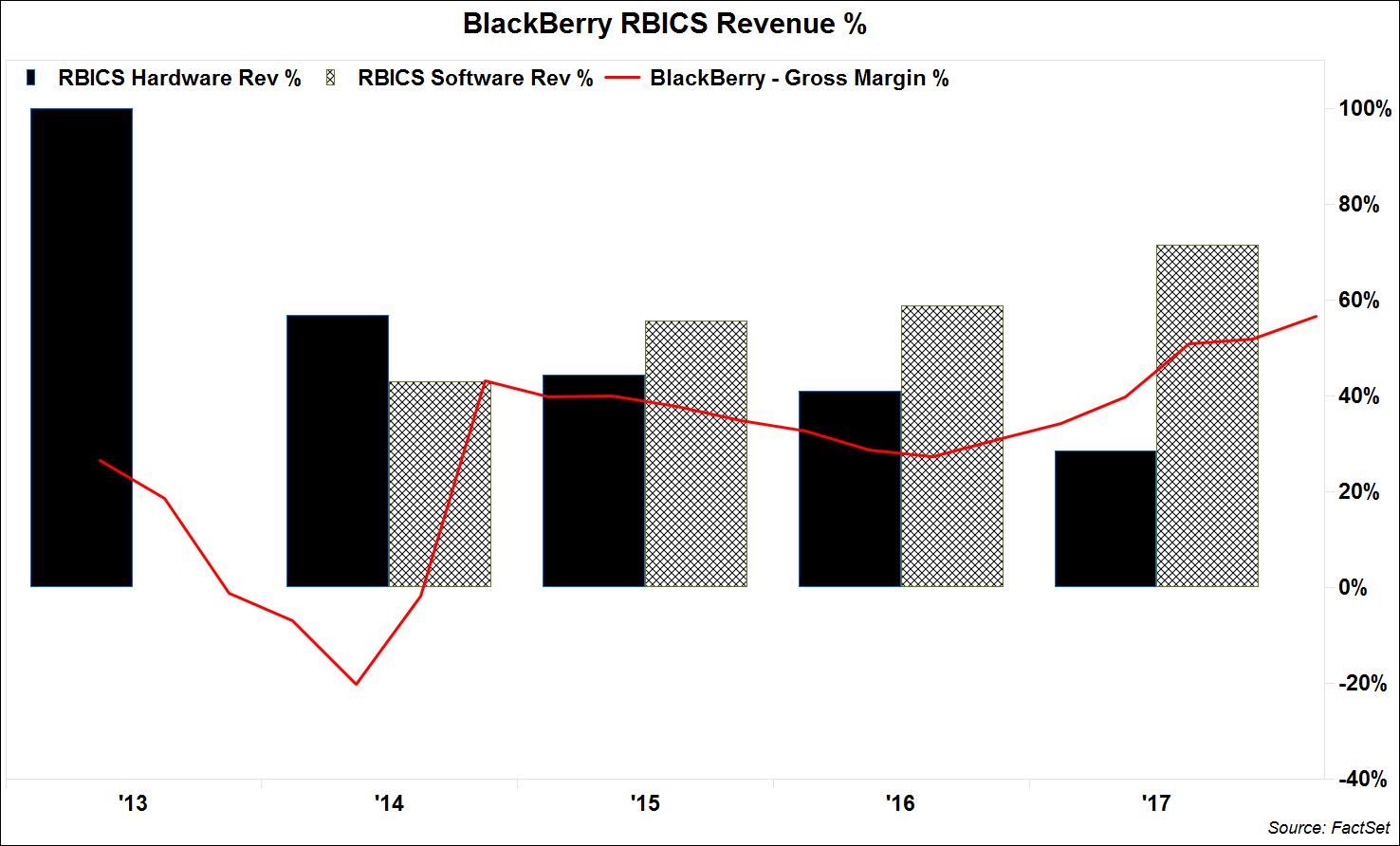 BlackBerry RBICS Revenue