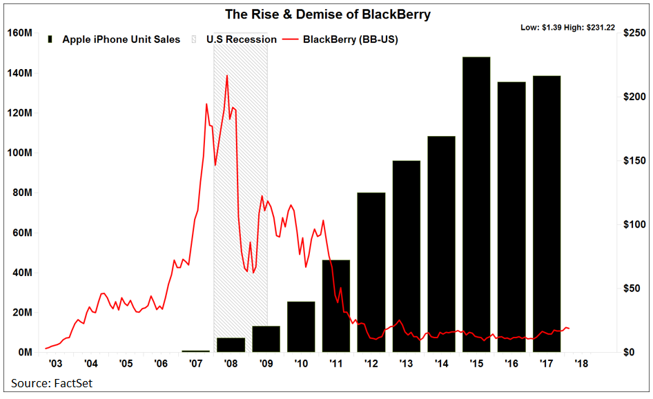 Rise and demise of BlackBerry
