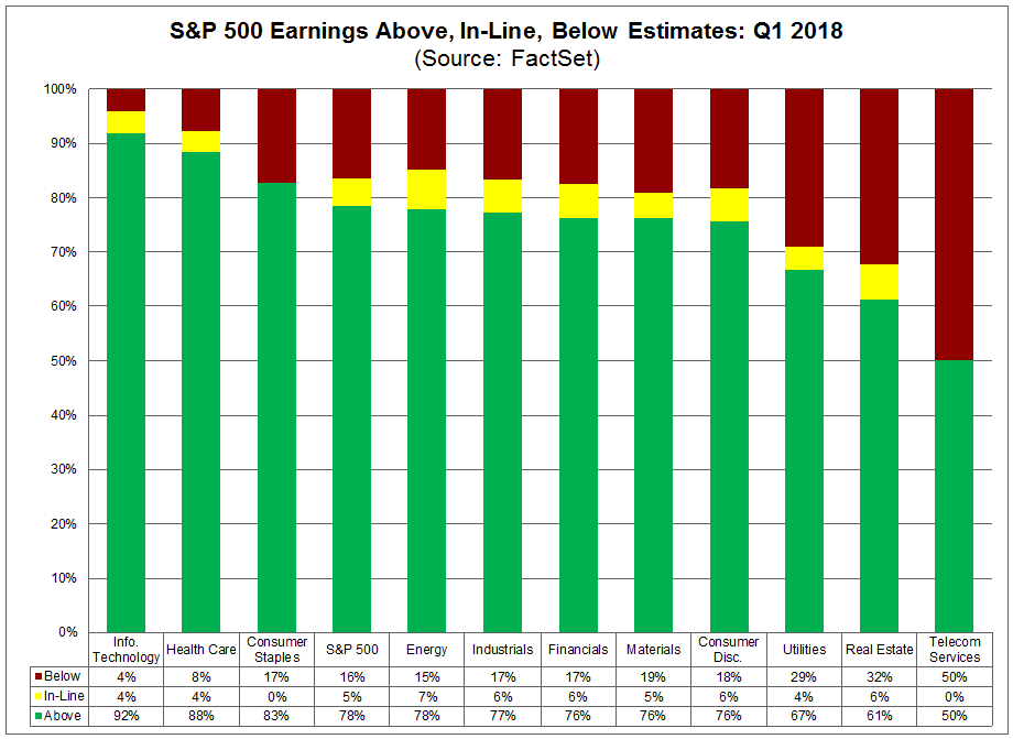 Earnings Above In Line and Below Estimates Q1