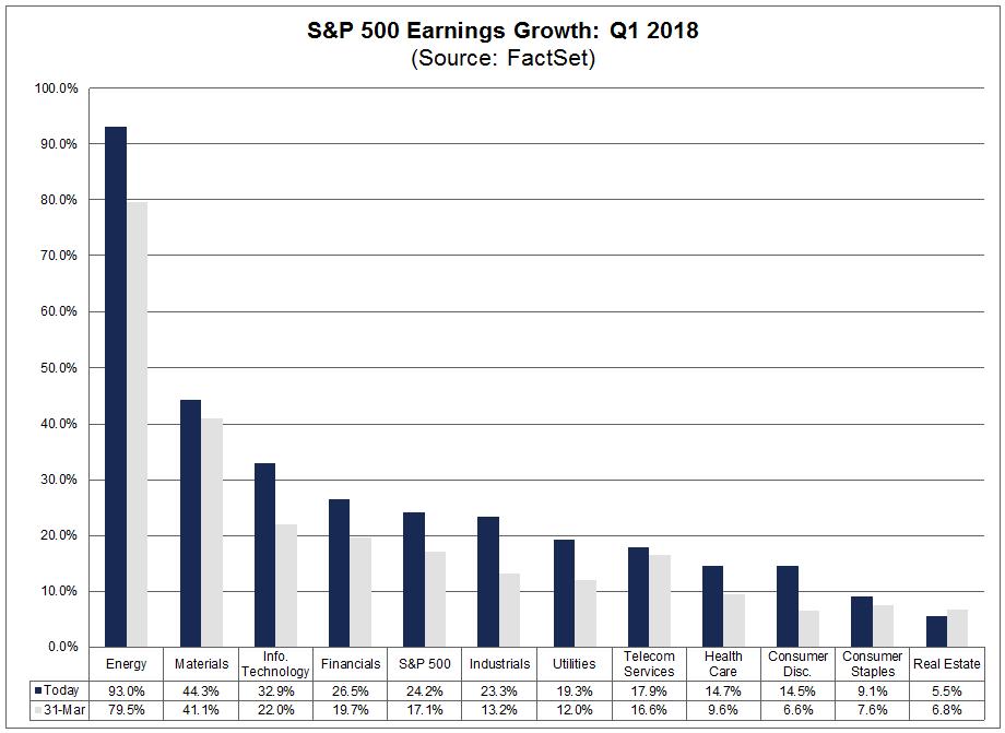 Earnings Growth Q1